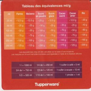 conversion tuptable de conversion tupperwarep